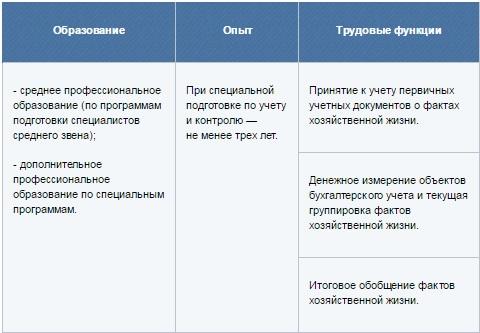 должностная инструкция главного бухгалтера с учетом профстандарта - фото 9