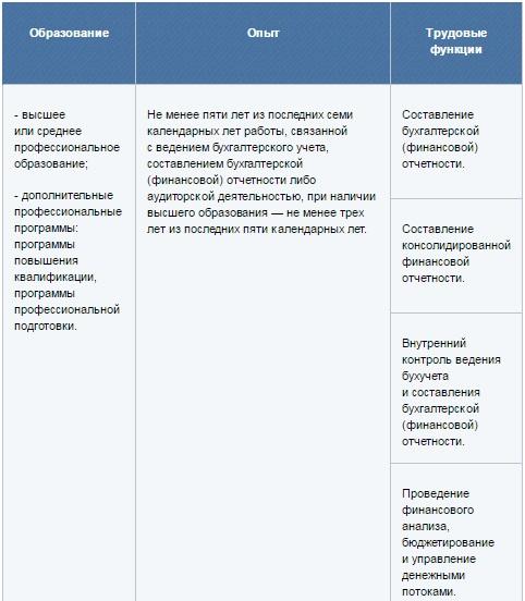 должностная инструкция главного бухгалтера с учетом профстандарта - фото 8